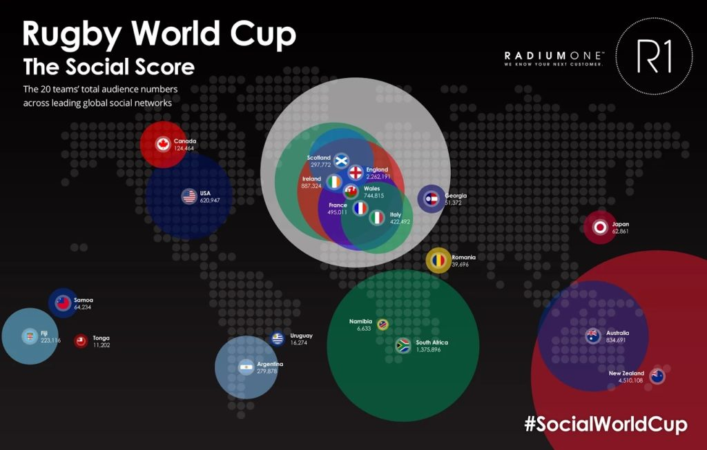 Rugby World Cup The Social Score